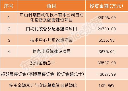 景津环保和科瑞技术今日申购指南(附打新攻略)