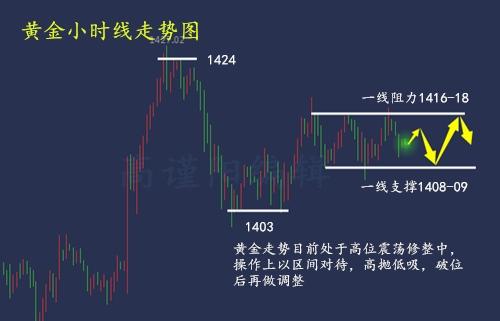股市财经:7.16黄金高位震荡修整 后市如何布局?