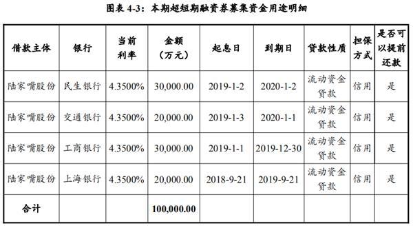 陆家嘴:拟发行10亿元超短期融资券 用于偿还有息负债
