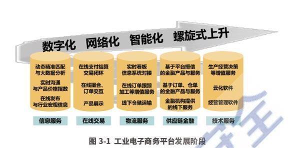 工信部官员:将增强产业电子商务顶层设想 加速平台培养_申博sunbet