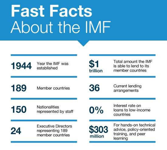IMF基本信息