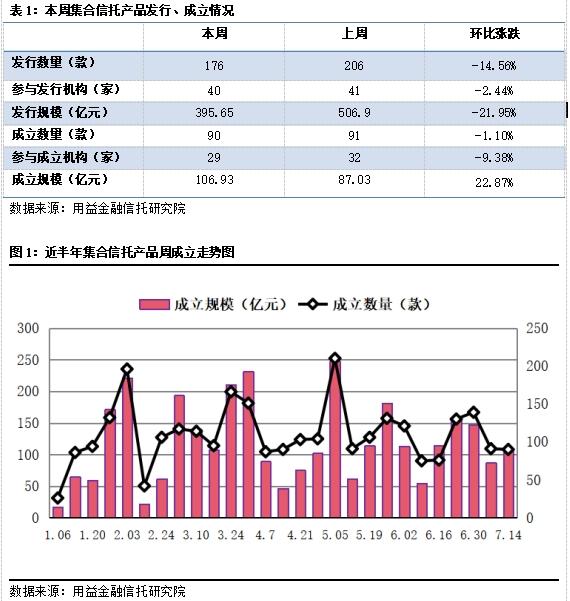 集合信托周评:成立市场相对稳定 房地产信托再次收紧