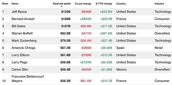 吕老板阿尔诺成为世界第二大富豪盖茨七年来首次跌出前两名