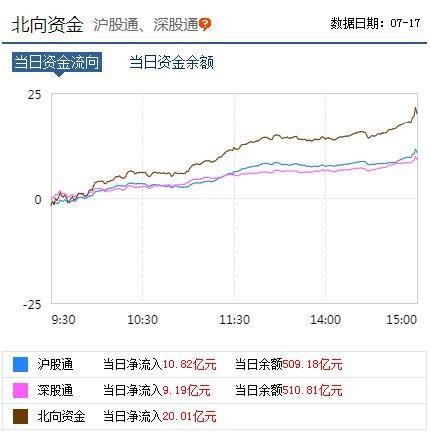 数据来源:<a href=/gupiao/300059.html  class=red>东方财富</a>网