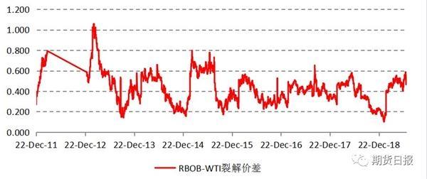 国际原油价格在6月中旬开始止跌反弹 最...