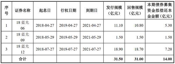 <a href=/gupiao/600466.html  class=red>藍光發展</a>:擬發行14億元公司債券