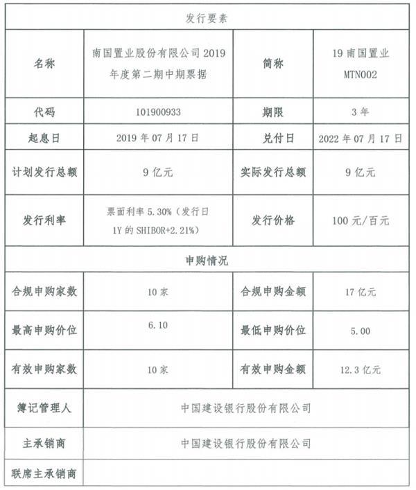 <a href=/gupiao/002305.html  class=red>南國置業</a>:成功發行9億元中期票據