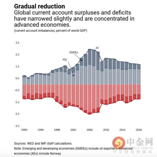 IMF称全球外部失衡面临两大主要短期风险