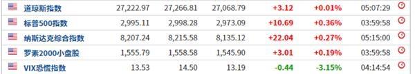 全球央行降息潮 :一天内四家央行降息 美联储官员强化降息预期