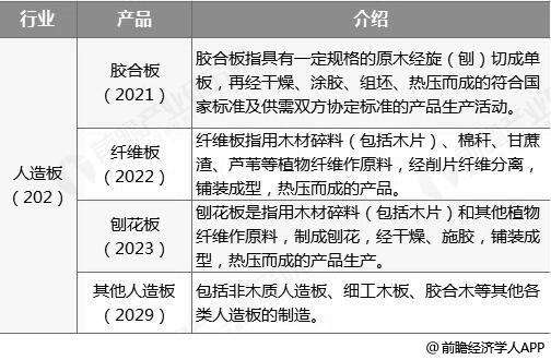 2018年中国人造板行业市场现状及发展趋势分析