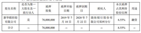 <a href=/gupiao/000620.html class=red>新华联</a>:控股股东质押7600万股公司股份-中国网地产