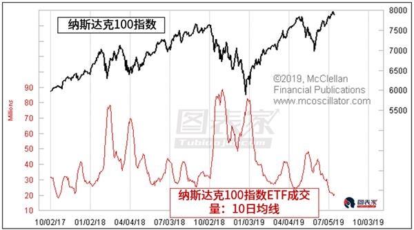 纳指ETF成交量释放美股见顶信号-图表家