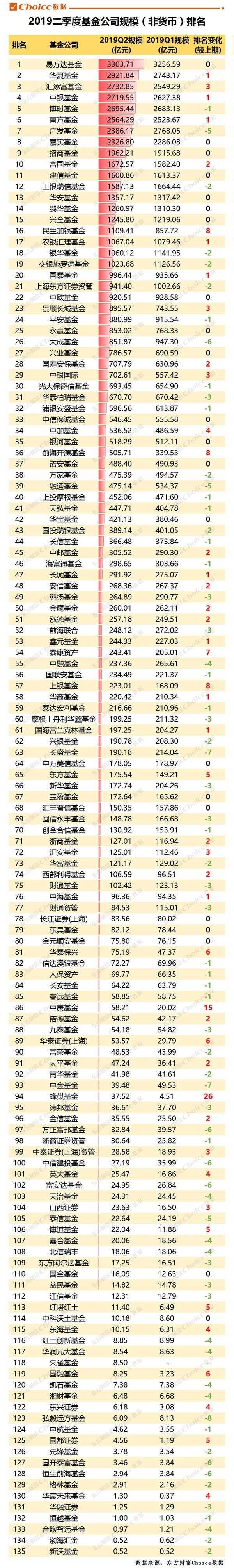 2019年度基金排行_2019上半年基金排行榜 2019上半年基金业绩前十排名 2