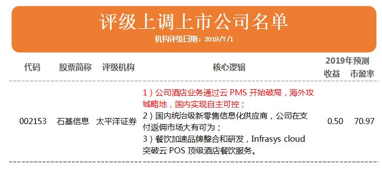 """机构评级变动:石基信息被上调至""""买入"""" 顺络电子等21家被首次覆盖"""