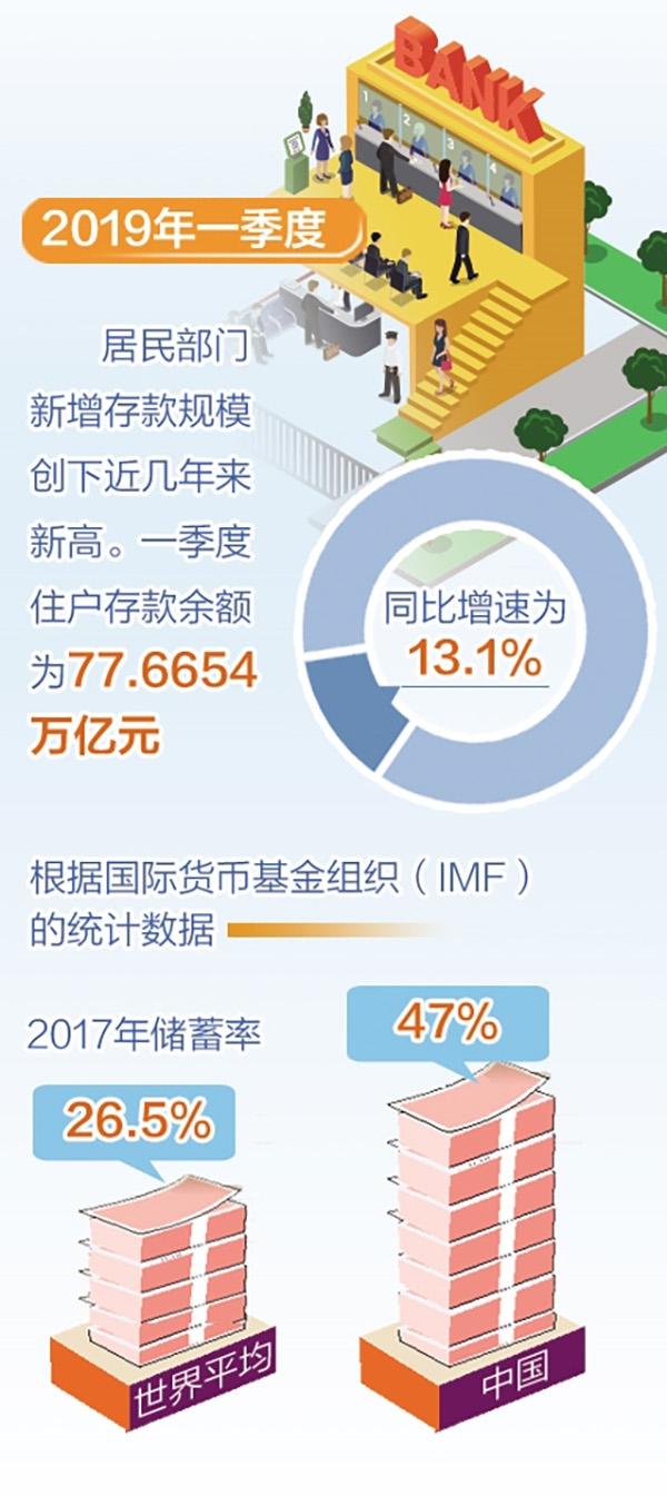 中国储蓄率现断崖式下降?央行这组数据告诉你真相