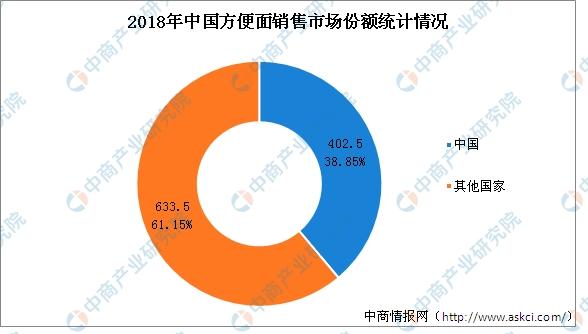 中国方便面销量世界第一?2019年中国方便面市场分析