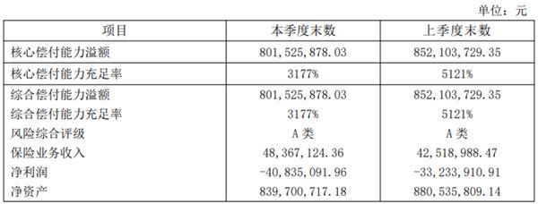 融盛财险首份二季度偿付能力报告:仍亏损4083万 总裁已离职