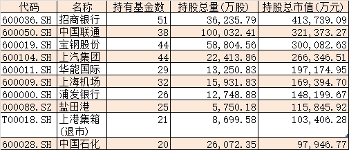"""公募基金历年重仓股变迁:只有TA是20年不变的""""真爱""""!"""