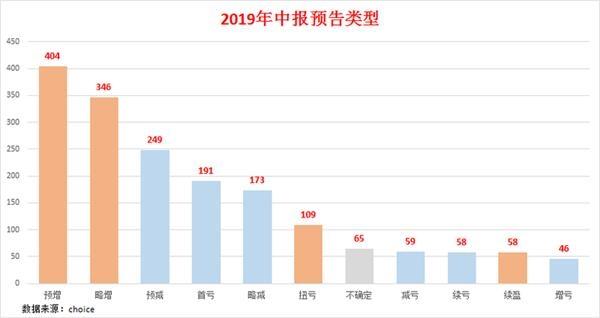 2019中报预告披露 34家上市公司半年盈利超10亿