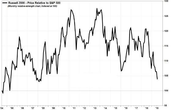 罗素2000指数与标普500指数比价降至2008年以来新低(资料来源:FactSet)