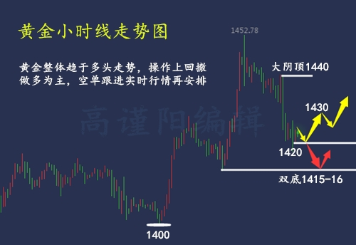 股市财经:高谨阳7.21黄金一周交易总结 附下周开盘操作建议
