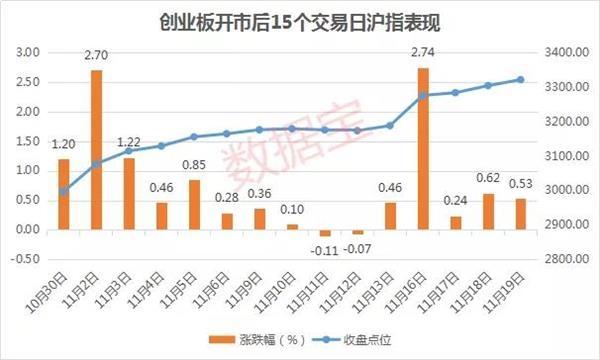 深圳原油期货配资公司成都分公司,科创板开市 主板市场会如何走