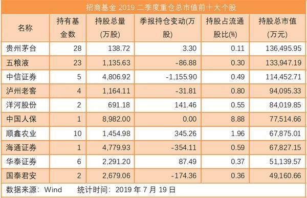 陈光明旗下公募十大重仓股首曝光,二季度后期权益仓位近八成