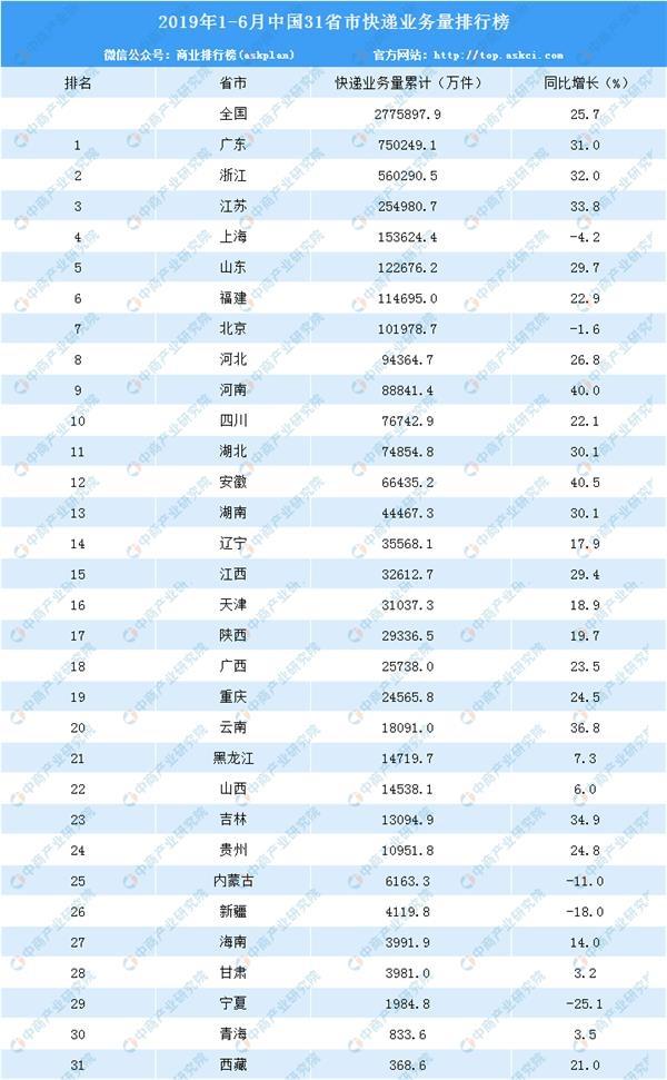 数据来源:国家邮政局,中商产业研究院整理