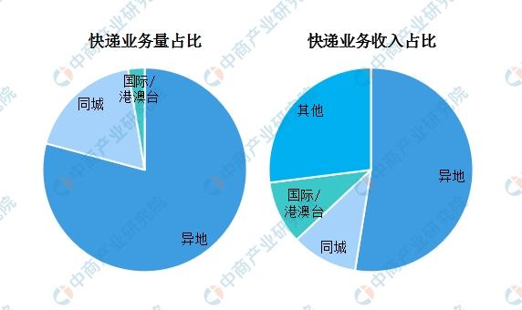 数据来源:国家邮政局、中商产业研究院整理