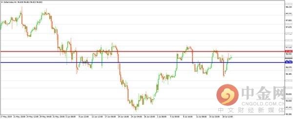 中金网:市场低落美联储大幅降息预期 钱币微震金价上扬