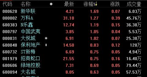 地产股收盘丨三大股指震荡走弱