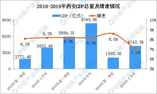 gdp图表_中国gdp增长率