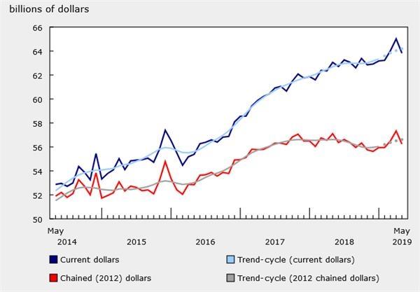 加拿大5月批发零售月率大幅下降