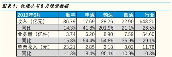 大涨29%!6月全国送出54.6亿件快递 四大公司激战正酣