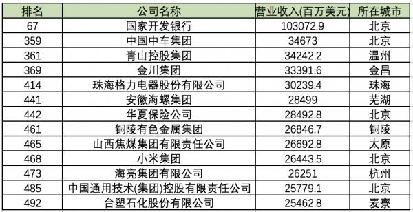 《财富》世界500强中国入榜129家 54家银行业公司