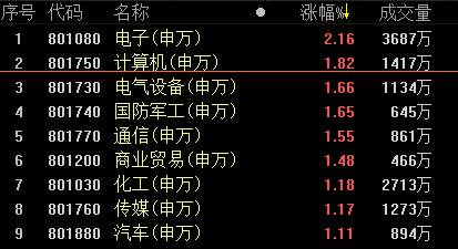 复盘58涨停股:5G又掀涨停潮 500强企业借壳九鼎