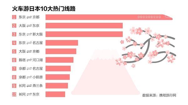 携程直订日本火车票:上线6周票量激增13倍 东京往复都门最受欢送