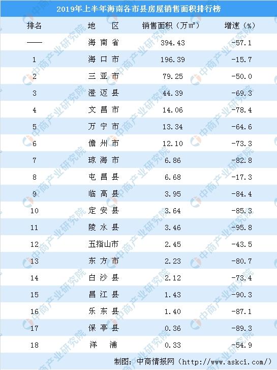 2019年地产商排行_2019年广西各市房地产销售排行榜