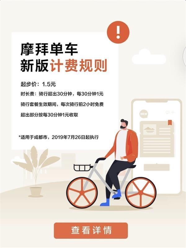 摩拜单车上海深圳涨价:起步1.5元 骑一小时最贵要3元