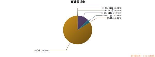 回顾2019年上半年银行理财产品收益:1万元投资保证22%收益率!