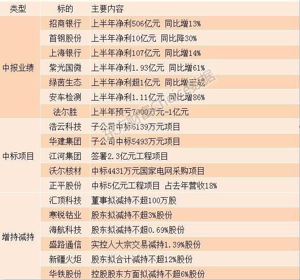 7月24日晚间沪深上市公司重大事「衡水华轩汽车」项公告最新快递