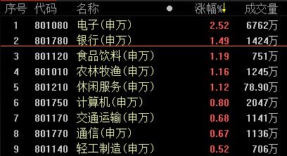 复盘44涨停股:创业板三连阳 科创飘红带动成长涨停潮