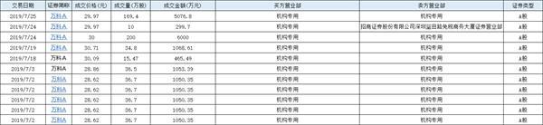 <a href=/gupiao/000002.html class=red>万科</a>25日盘后出现一笔5000万元大宗交易