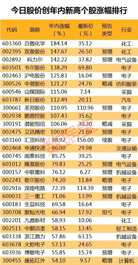 今日股价创年内新高股名单 这些股远远跑赢大盘 4股中报净利翻番