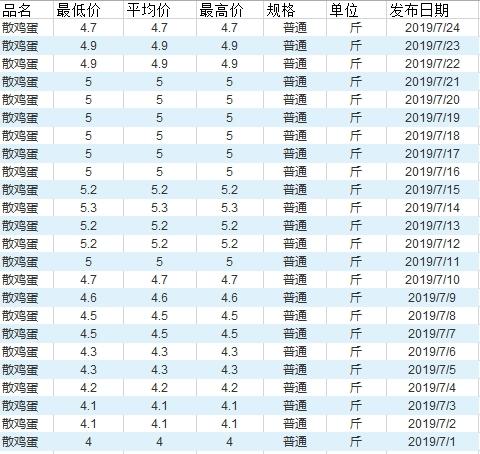 7月以来北京新发地农产品散鸡蛋批发市场信息