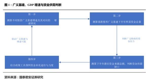 国泰君安花长春:大型基础设施的回归规模有多大?