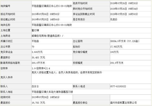 中梁1.98亿元竞得温州市一宗住宅用地 溢价率10.01%
