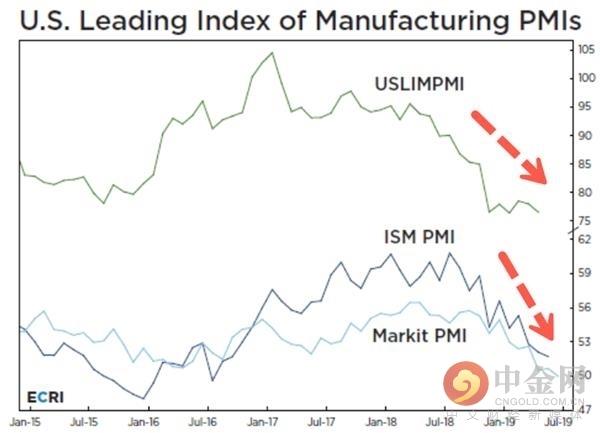 美国将公布第二季度实际GDP 这是窥视美联储态度的最后一根稻草!