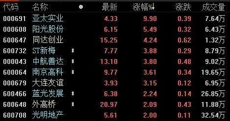 地产股收盘丨三大股指低开高走沪指涨0.24%