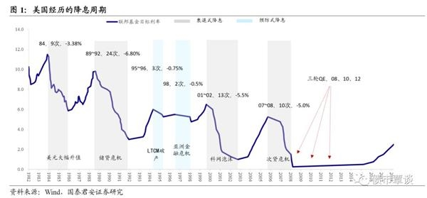 国泰君安:美国预防性降息对大规模资产有什么影响